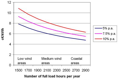 Figure 1.9: The costs of wind produced power as a function of wind speed (number of full load hours) and discount rate. The installed cost of wind turbines is assumed to be 1,225 €/kW. Source: Risoe