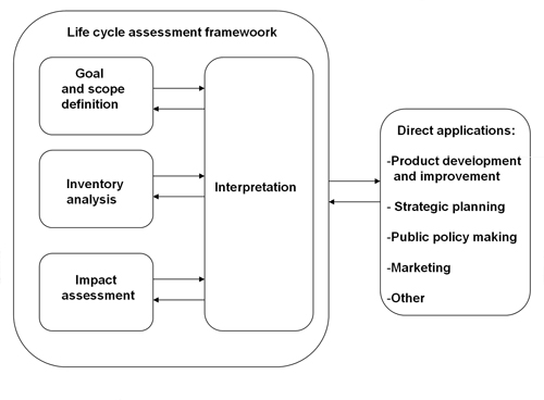 Figure 1.1. Conceptual framework on LCA, Source: ISO 14040