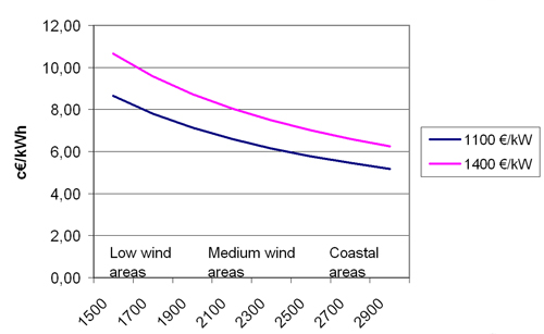 Figure 1.8: Calculated costs per kWh of wind generated power as a function of the wind regime at the chosen site (number of full load hours).Source Risoe. Assumptions: see text above. Note: In this figure, the number of full load hours is used to represent the wind regime. Full load hours are calculated as the turbine's average annual production divided by its rated power. The higher the number of full load hours, the higher the wind turbine's production at the chosen site.