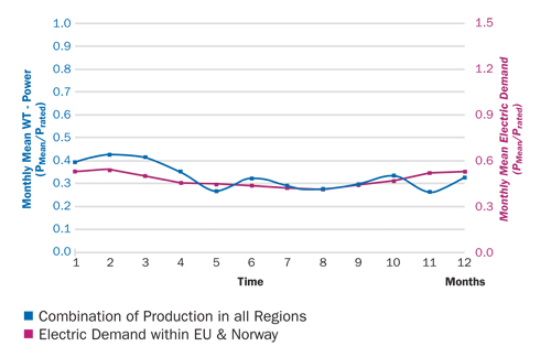 Figure 2.4. Combined wind energy production from Europe and Northern Africa (Morocco) produces a monthly pattern that matches demand in Europe and Norway (Source: Czisch 2001).