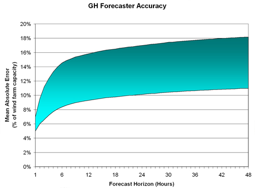 Figure 2.15 Typical range of forecast accuracy for individual wind farms, Source Garrad Hassan