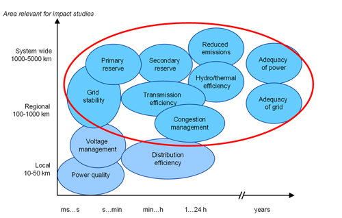 Fig. 2.7.  System impacts of wind power (IEA Wind Task 25, Holtinnen 2007).  Issues which are within the scope of Task 25 are circled in red.