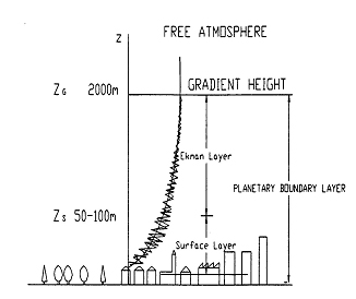 Figure 2.3 The atmospheric boundary layer shear profile, Source Garrad Hassan