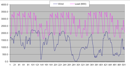 Figure 2.1. Denmark: the storm on 8 January is recorded between the hours 128–139 (Data source: www.energinet.dk)