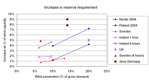Figure 3.1. Results for the increase in reserve requirement due to wind power, as summarised by IEA Task 25 (ref. Holttinen 2007). Major factors explaining the difference in results between various studies are assumptions with respect to forecast uncertainties (resulting from length of forecast horizon/gate closure time) and the geographical size of the area considered.