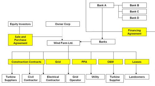 Figure 3.1: Typical wind farm finance structure, source Garrad Hassan