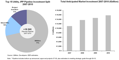 Fig 3.6: European Pipelines, Investments Surging Past €10 billion Annually, Source: Utilities, IPPs, Emerging Energy Research. Note: * Pipeline includes bottom up announced, approved projects 07-08, plus estimates to meeting strategic goals through 09-10.