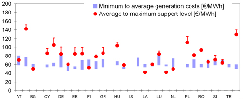 Figure 4.3: Onshore wind: Support level ranges (average to maximum support) in EU countries in 2006 (average tariffs are indicative) compared to the long-term marginal generation costs (minimum to average costs). Support level is normalised to 15 years. Source: Adapted from Ragwitz et al (2007).