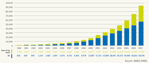 Figure 4.1: Global cumulative installed capacity 1990-2007,Source: EWEA