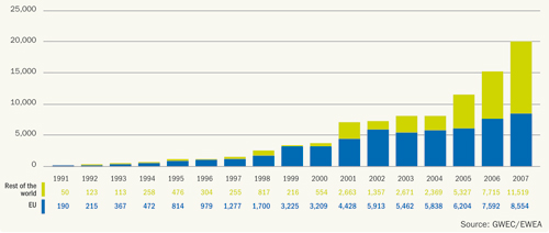 Figure 4.2: Global annual installed capacity 1991-2007, Source: EWEA