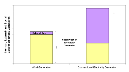 Figure 4.1 Social cost of electricity generation, source Auer