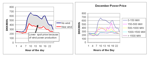 Figure 5.7: The impact of wind power on the spot power price in the West Denmark power system in December 2005. Source: Risoe. Note: Observe that the calculation only shows how the production contribution from wind power influences power prices when the wind is blowing. The analysis cannot be used to answer the question: What would the power price have been if wind power was not part of the energy system?