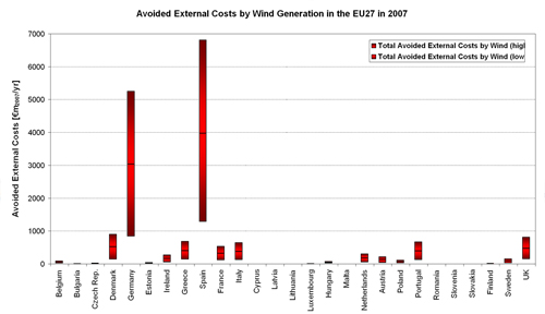 Figure 5.6. Bandwidth of Avoided External Costs (€m2007/yr) of Fossil-fuel Based Electricity Generation in the EU27 Member States in 2007.