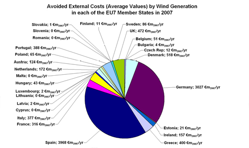 Figure 5.7. Distribution of Avoided External Costs (Average Values in €m2007/yr) by Wind Generation between the EU27 Member States in 2007.