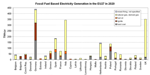 Figure 5.8. Fossil-fuel Based Electricity Generation in the EU27 Member States in 2020.