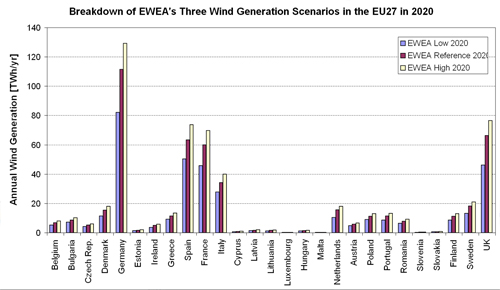 Figure 5.12. Annual Wind Generation (TWh/yr) in each of the EU27 Member States according to EWEA's Three Wind Generation Scenarios in 2020.