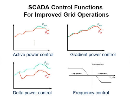 Figure 5.1 Examples of SCADA functions for active power control of wind power plants