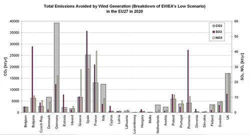 Figure 5.15. Total emissions (CO2, SO2, NOx) from fossil-fuel based electricity generation avoided by wind energy according to EWEA's Low Scenario in the EU27 Member States in 2020