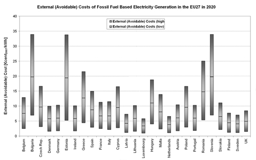 Figure 5.16. Bandwidth of Specific External Costs (€cent/kWh) of Fossil-fuel Based Electricity Generation in the EU27 Member States in 2020.