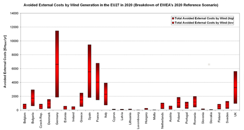 Figure 5.17. Bandwidth of Avoided External Costs (€m2007/yr) of Fossil-fuel Based Electricity Generation according to EWEA's Reference Scenario in the EU27 Member States in 2020