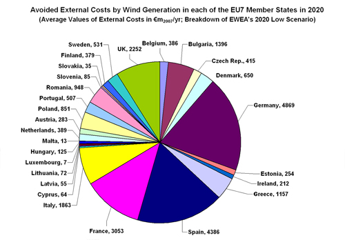 Figure 5.22. Avoided External Costs by Wind Generation according to EWEA's Low Scenario in each of the EU27 Member States in 2020