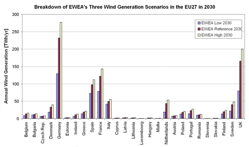 Figure 5.23. Annual Wind Generation (TWh/yr) in each of the EU27 Member States according to EWEA's Three Wind Generation Scenarios in 2030