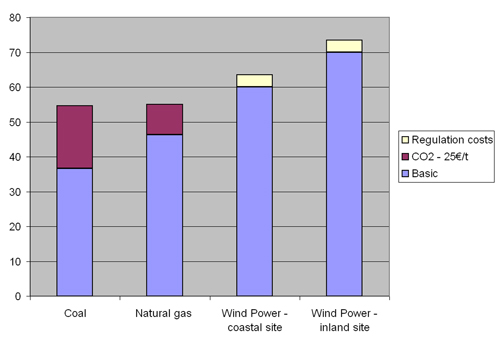 Figure 6.1: Costs of generated power comparing conventional plants to wind power, year 2010 (constant 2006-€), source: Risoe
