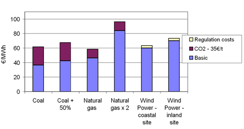 Figure 6.2: Sensitivity analysis of costs of generated power comparing conventional plants to wind power, assuming increasing fossil fuel and COs-prices, year 2010 (constant 2006-€) source: Risoe