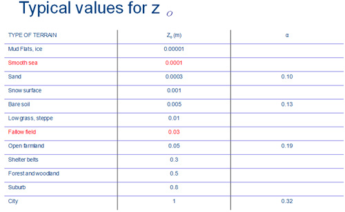 Table 5.1.Typical values for Zo